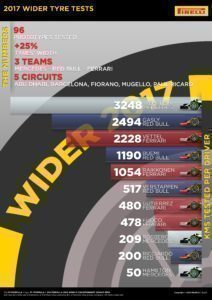 2017 WIDER TYRE TESTS, THE NUMBERS / KMS TESTED PER DRIVER © 2016 Pirreli & C. S.p.A.