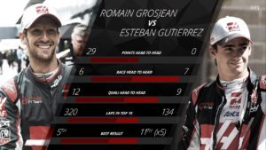 Haas: With Haas comes a move to more skewed fights between team mates. Various reliability issues cloud the picture on Sundays slightly, with Romain Grosjean and Esteban Gutierrez both reaching the chequered flag on only 13 occasions - and on that score, Gutierrez has the slight edge. On every other count, though, he trailed his team mate - Grosjean scored 29 points to 0 for Gutierrez, out-qualified the Mexican 12-9, and spent nearly three times as many laps inside the top 10. The Frenchman stays on at Haas for 2017 as a result, while Gutierrez makes way for Renault's Kevin Magnussen. © formula1.com