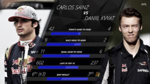 Toro Rosso: Carlos Sainz's performances might have fallen slightly under the radar as Toro Rosso struggled for competitiveness, but statistically he was one of 2016's most impressive performers. The Spaniard scored 42 of his total 46 points during his spell partnering Daniil Kvyat - during the same period, the Russian picked up just four points. In the qualifying and race head-to-heads Sainz was similarly dominant, while he ended the year with 602 laps inside the top 10 - more than double the Russian's tally. There is a caveat, of course, with Kvyat's form sliding after his switch from Red Bull to Toro Rosso, and only rebounding in the latter stages of the year - but even so, this was a season to underline Sainz's immense talent and promise. © formula1.com